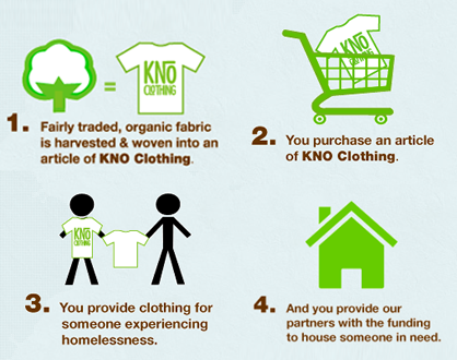 KNO Clothing company